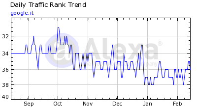 Grafico Traffic Rank Trend